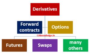 Defining financial derivatives