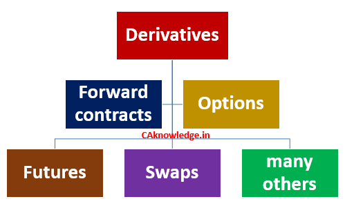 Defining financial derivatives