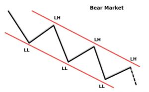 Explanation of the Bear and Bull markets