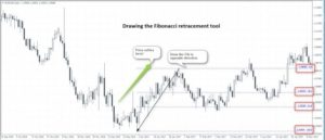 How to use Fibonacci ratios in Forex trading