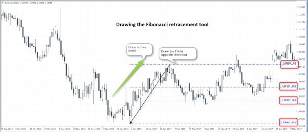 How to use Fibonacci ratios in Forex trading